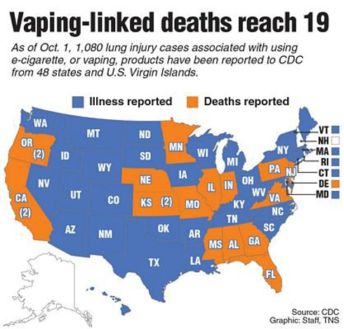Vaping fast facts