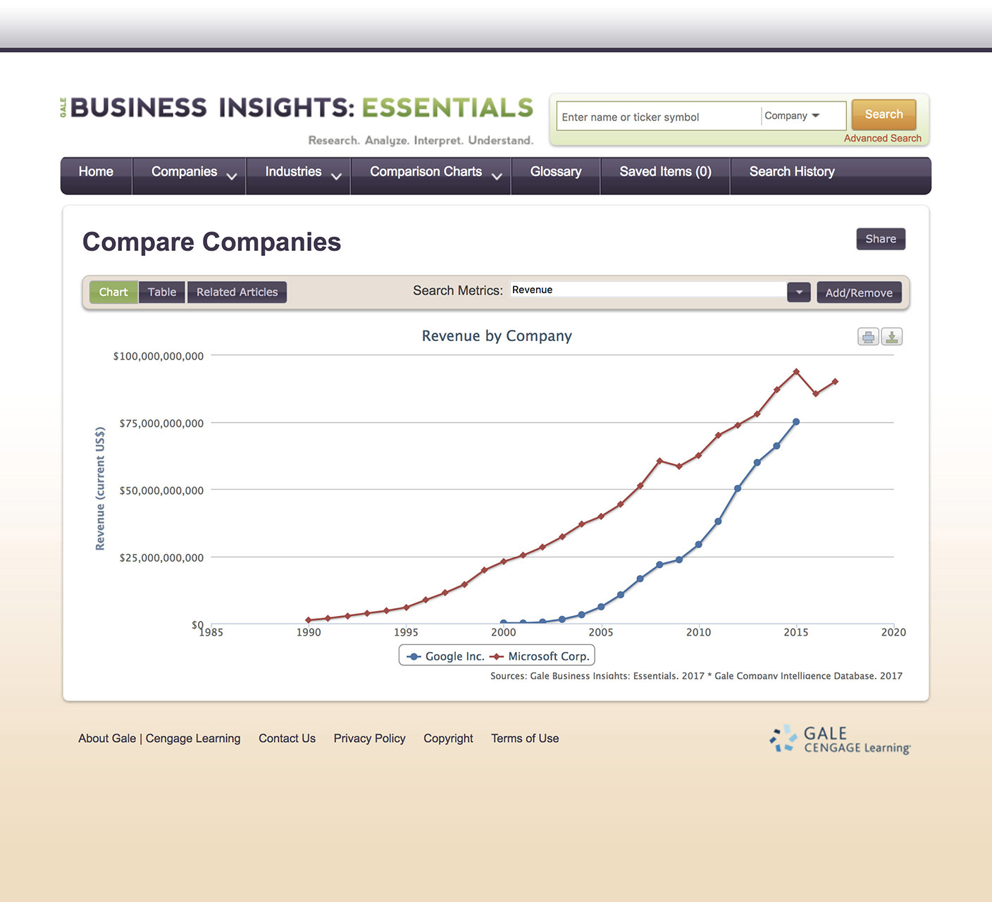 Business Insights Essential Comparison Chart