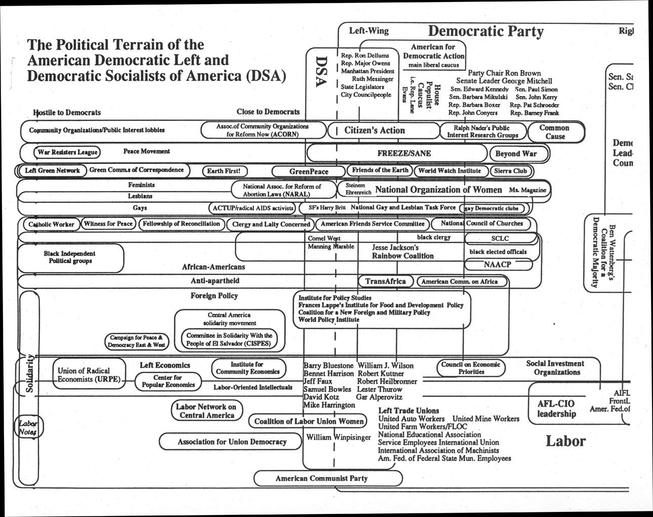 Document from the 1970's detailing the political terrain of political groups in the American Left. Sourced from Political Extremism and Radicalism in the 20th Century: Far Right and Left Political Groups in the US, Europe, and Australia a groundbreaking digital collection of primary source documents that allows researchers to explore the development, actions and ideologies behind 20th century extremism and radicalism.